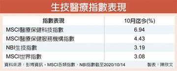 凱基醫院及長照產業基金經理人黃廷偉:醫療設備商、科技服務 長線趨勢看好