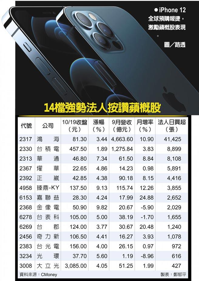 iPhone 12全球預購報捷,激勵蘋概股表現。圖/路透  14檔強勢法人按讚蘋概股