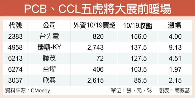 PCB、CCL五虎將大展前暖場
