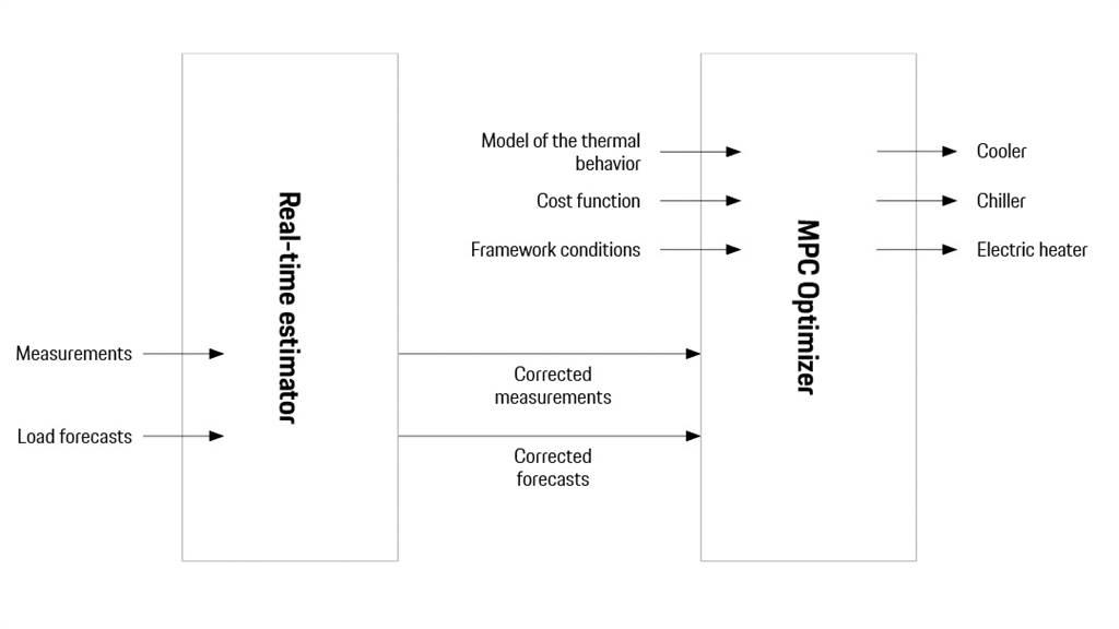 RTE預測車輛將會產生的熱負荷(例如:40分鐘內)。為此,它將車輛的當前狀態、外部提供的負載預測,以及車輛行為模型結合在一起。模型預測(MPC Optimizer)控制加熱和冷卻系統,不僅要考慮RTE計算,還要考慮舒適度和效率要求。
