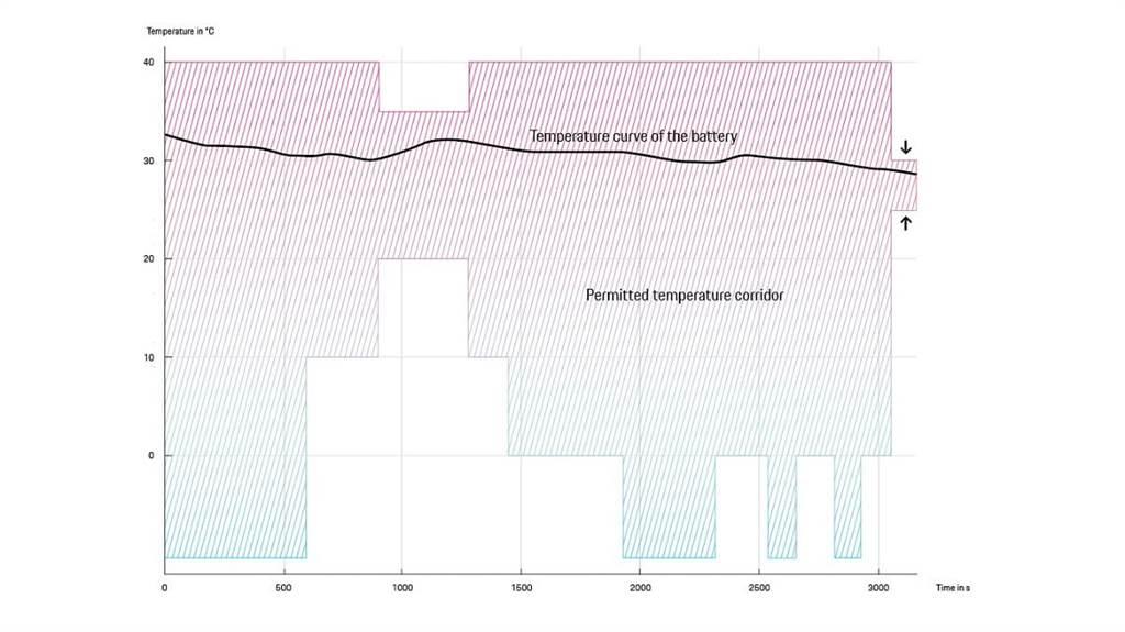 黑色曲線顯示電池溫度如何隨時間變化。借助可預測的熱量管理,到達充電站時,溫度恰好在25~30°C的最佳範圍內。因此電池可以在幾分鐘內就能以最大功率充電。