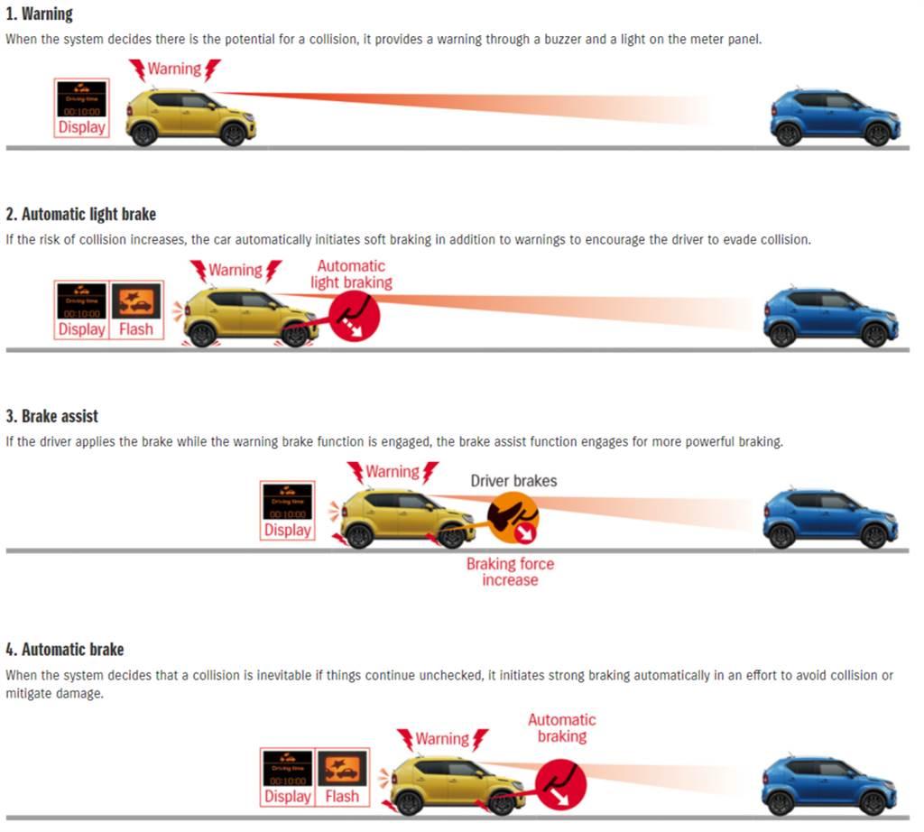 標配SUZUKI Safety Supprot系統,包含DCBS煞車輔助系統、車道偏離警示、駕駛疲勞警示。