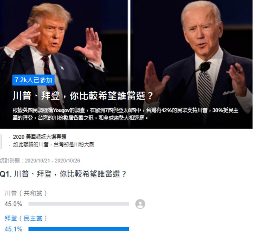 美國總統大選,Yahoo舉辦線上投票。(圖/翻攝自yahoo)