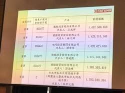 快訊∕大同改選結果揭曉!市場派領先公司派7:2 王光祥居冠、林郭文艷當選