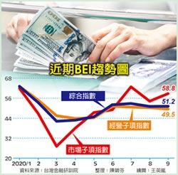 BEI指數持續低迷 銀行高管示警今年獲利