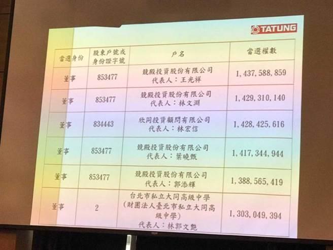 大同股临会公布最新当选董事名单。(摄影∕王永泰)