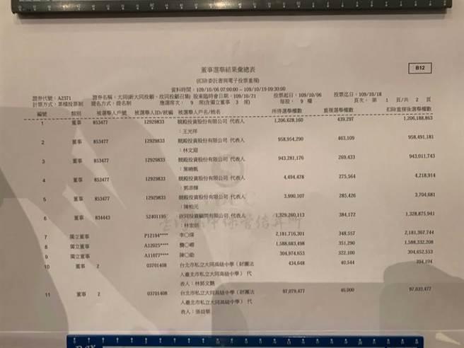大同10/21股临会公布的电子投票得票数结果。(摄影∕王永泰)