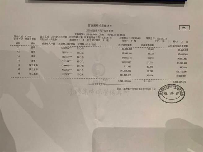 大同10/21股临会公布的电子投票得票数。(摄影∕王永泰)