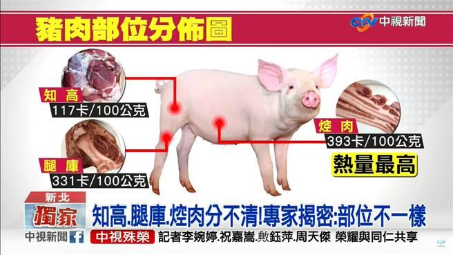 \「知高、腿庫、控肉」三種肉部位大不相同,專家指出,其中更以「控肉」的熱量最高,每100公克竟直逼400大卡。(摘自中視)