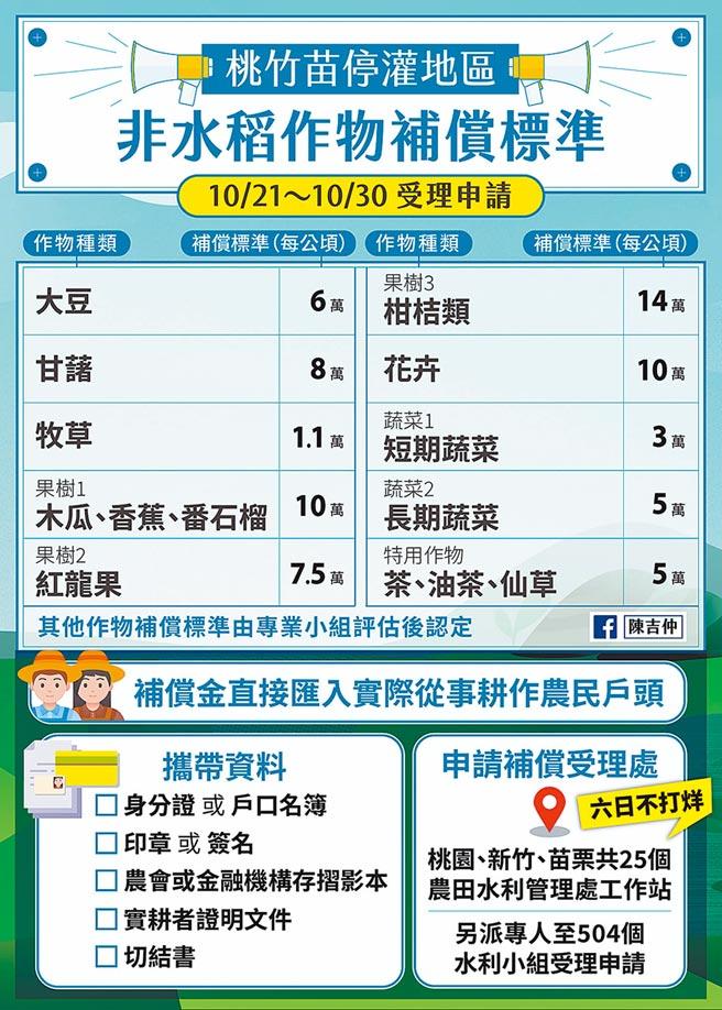 桃竹苗停灌地區非水稻作物補償標準。(取自陳吉仲臉書)