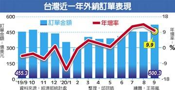 9月外銷訂單連七紅 首破500億美元單月新高