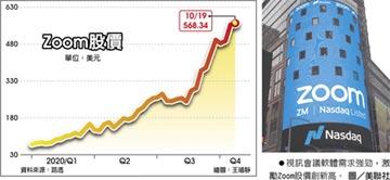 Zoom股價登峰 今年飆漲735%