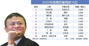 身價4千億人民幣 馬雲四度登中國首富