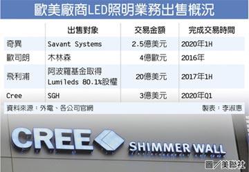 Cree LED事業 3億美元售出