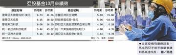 景氣回溫 新興亞股大反攻