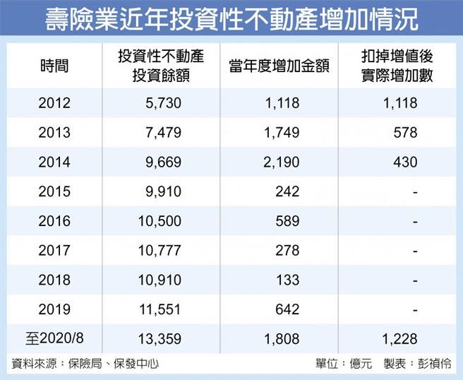 壽險業近年投資性不動產增加情況