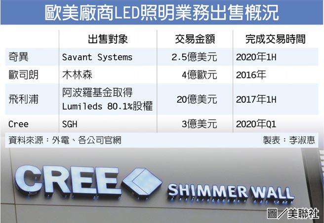 歐美廠商LED照明業務出售概況圖/美聯社