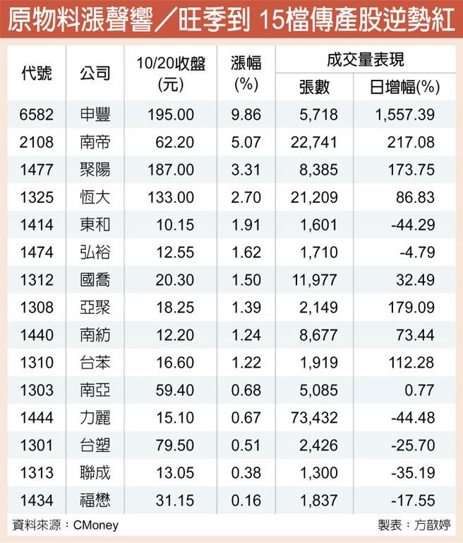 原物料漲聲響/旺季到 15檔傳產股逆勢紅
