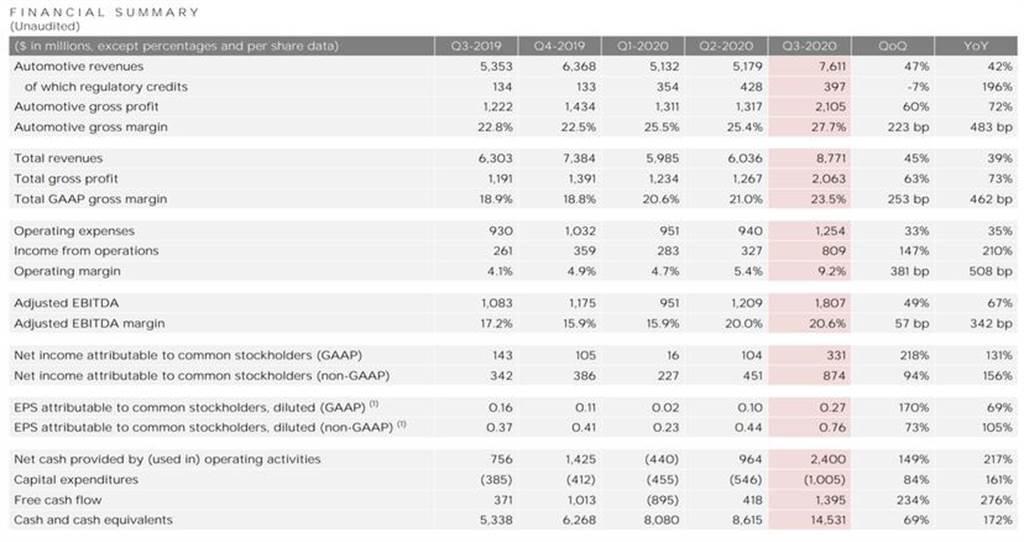 連五季獲利!特斯拉 2020 年第三季營收創新高、全年 50 萬輛交車目標不變