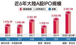 上交所衝一波 今年IPO拚全球第一