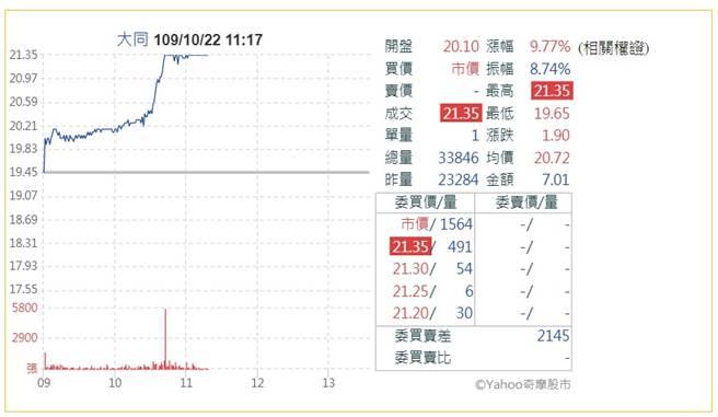 大同經營權底定,今股價漲停強,創近3個月波段新高。(翻攝奇摩股市)