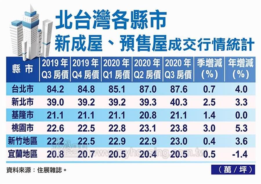 北台灣各縣市新成屋、預售屋成交行情統計