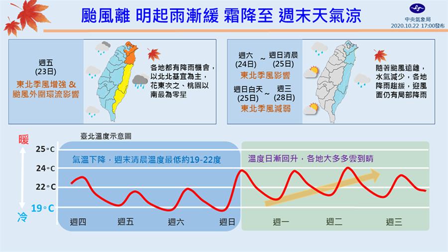 目前東北方海面上的共伴效應已逐漸東移,各地降雨趨緩,已明顯轉乾,也讓周末3天有機會讓各地出現陽光露臉的好天氣。(氣象局「報天氣」)