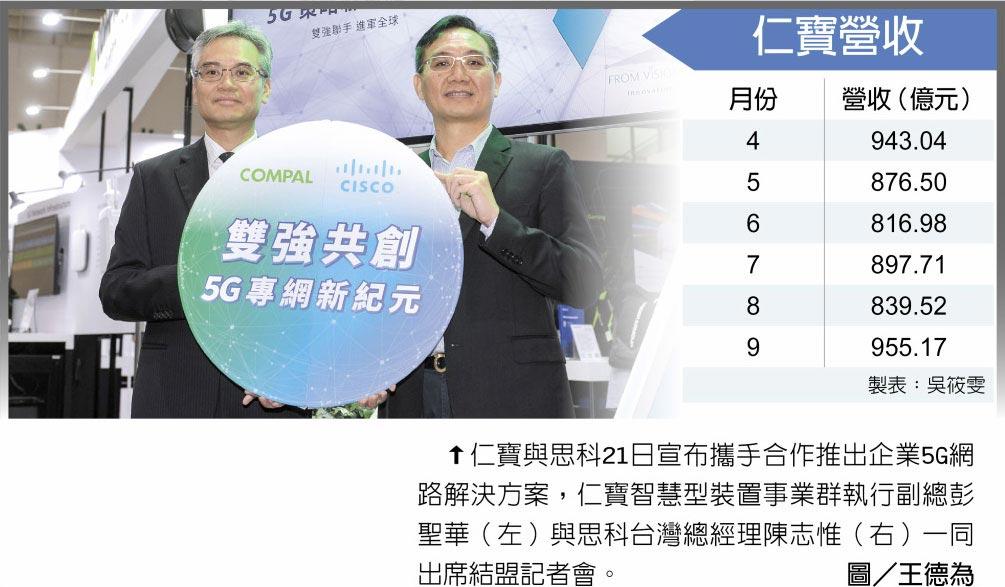 仁寶營收  ↑仁寶與思科21日宣布攜手合作推出企業5G網路解決方案,仁寶智慧型裝置事業群執行副總彭聖華(左)與思科台灣總經理陳志惟(右)一同出席結盟記者會。圖/王德為