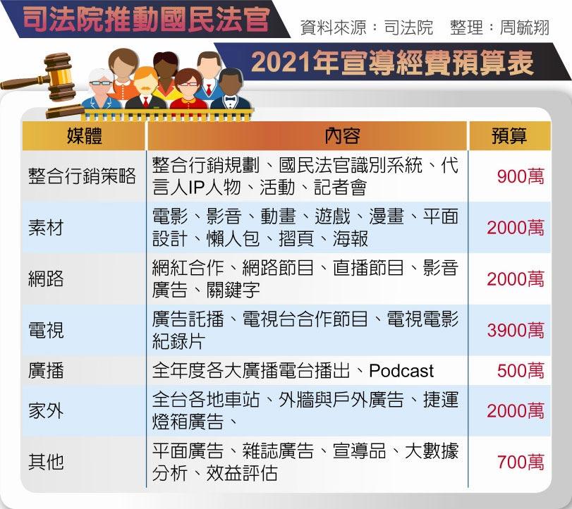 司法院推動國民法官2021年宣導經費預算表