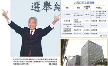 王光祥:加速大同資產活化