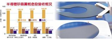 12吋矽晶圓夯 明年Q1漲5%