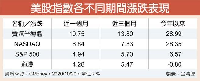 美股指數各不同期間漲跌表現
