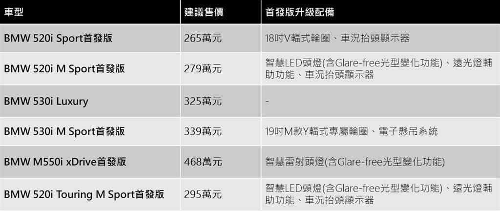 5系列車型售價表