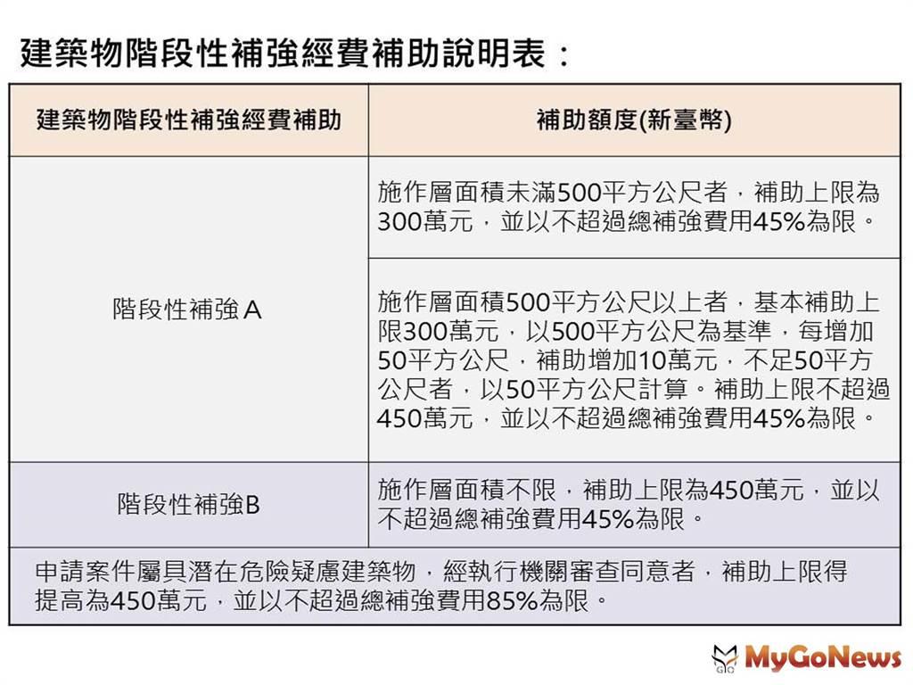 建築物階段性補強經費補助說明表