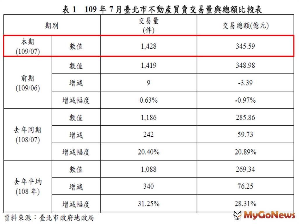 109年7月臺北市不動產買賣交易量與總額比較表