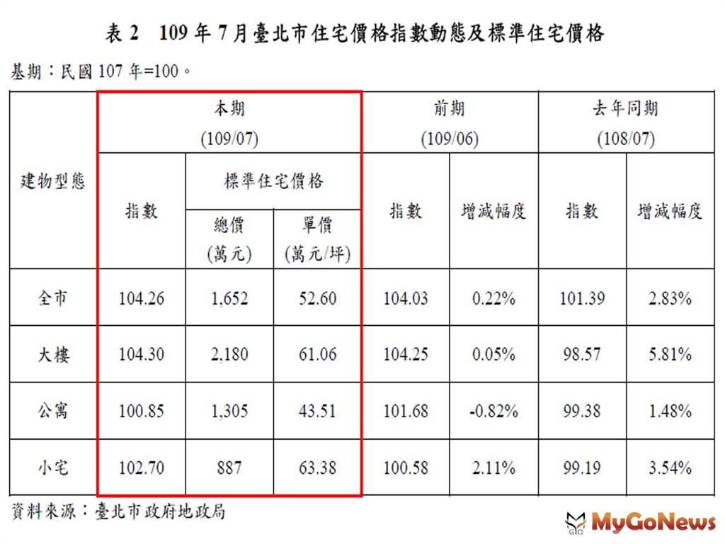 109年7月臺北市住宅價格指數動態及標準住宅價格