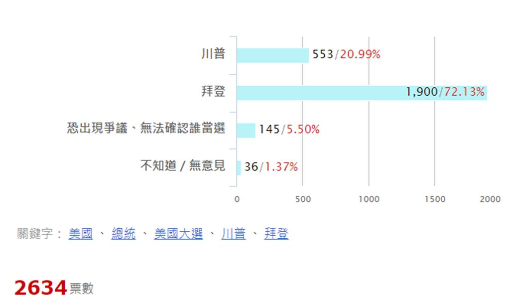 美國總統大選倒數計時,中時新聞網 舉行線上投票。(圖/中時投票 網站)