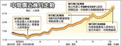 人民幣中間價 創兩年半新高