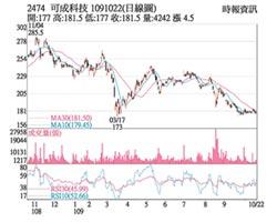 熱門股-可成 外資買超站穩均線
