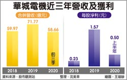 華城攻二大領域 業績成長新引擎