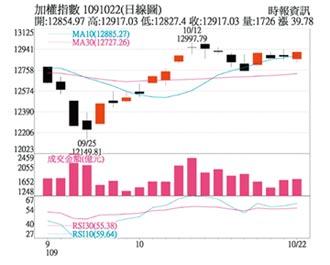 操盤心法-台灣半導體產業將進入價值調整階段