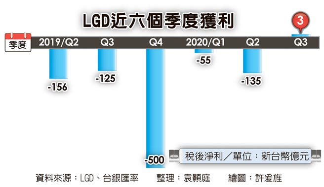 LGD近六個季度獲利