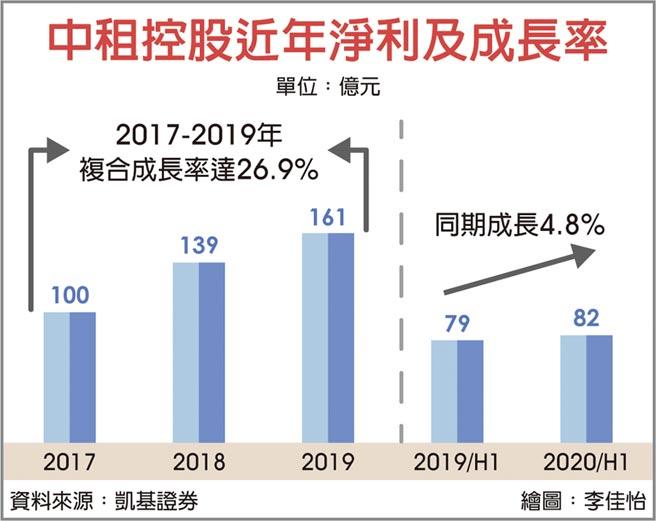 中租控股近年淨利及成長率