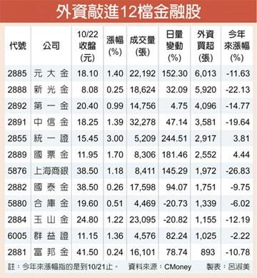 12檔金融股跌深 外資搶補