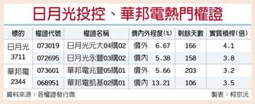 台灣權王-迎轉單 日月光、華邦電Q4馬力強