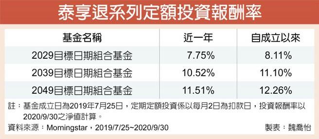 泰享退系列定額投資報酬率
