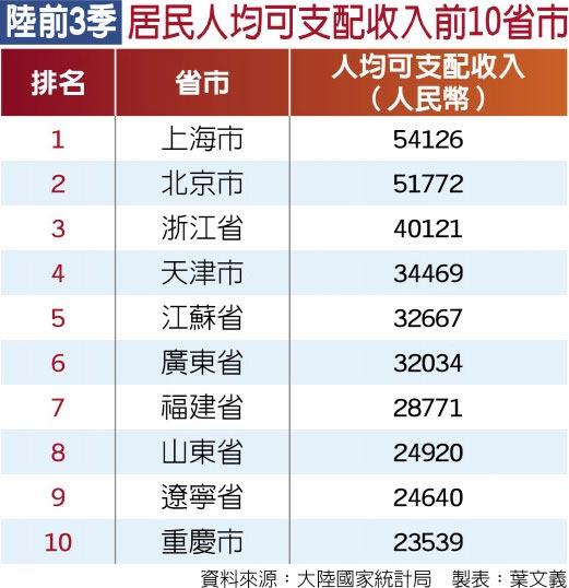 陸前3季居民人均可支配收入前10省市
