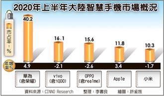 iPhone 12登陸開賣 搶華為市占