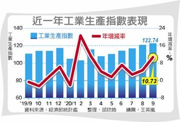 9月工業生產指數 連八紅