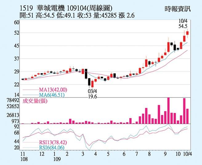 華城周線圖